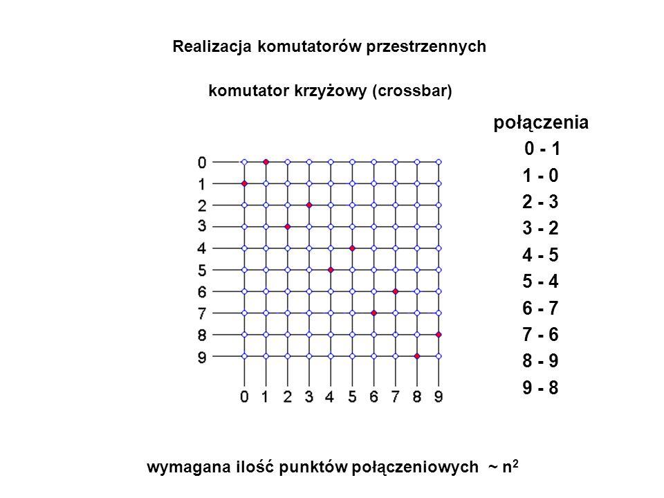połączenia 0 - 1 1 - 0 2 - 3 3 - 2 4 - 5 5 - 4 6 - 7 7 - 6 8 - 9 9 - 8 wymagana ilość punktów połączeniowych ~ n 2 komutator krzyżowy (crossbar) Realizacja komutatorów przestrzennych