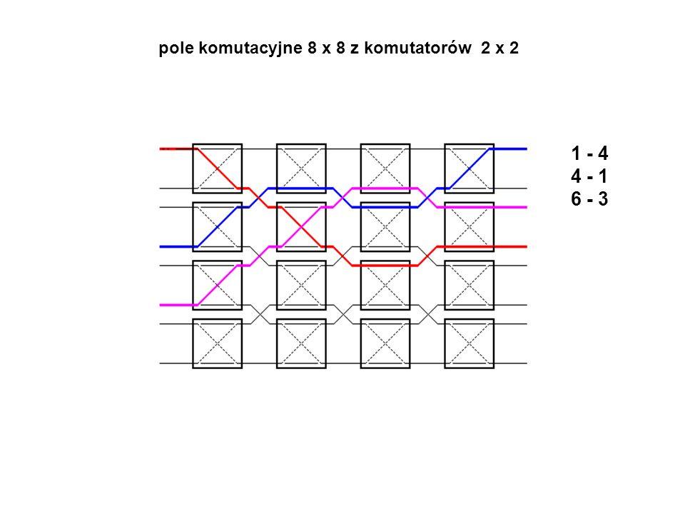 1 - 4 4 - 1 6 - 3 pole komutacyjne 8 x 8 z komutatorów 2 x 2