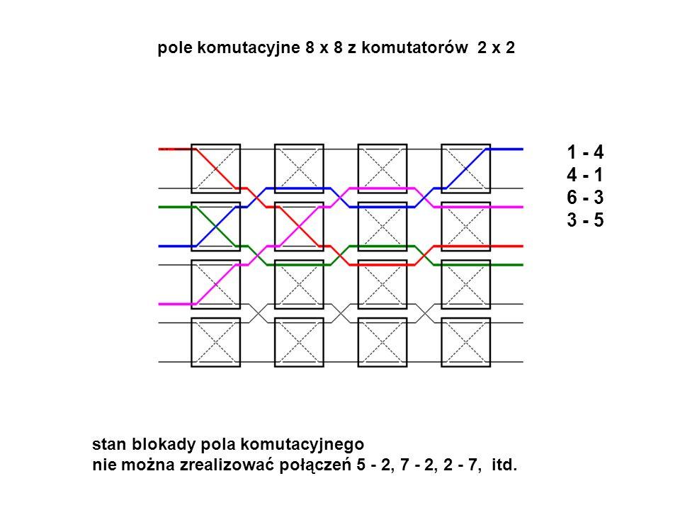 1 - 4 4 - 1 6 - 3 3 - 5 stan blokady pola komutacyjnego nie można zrealizować połączeń 5 - 2, 7 - 2, 2 - 7, itd. pole komutacyjne 8 x 8 z komutatorów