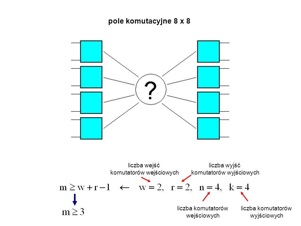 pole komutacyjne 8 x 8 liczba komutatorów wejściowych liczba komutatorów wyjściowych liczba wejść komutatorów wejściowych liczba wyjść komutatorów wyjściowych