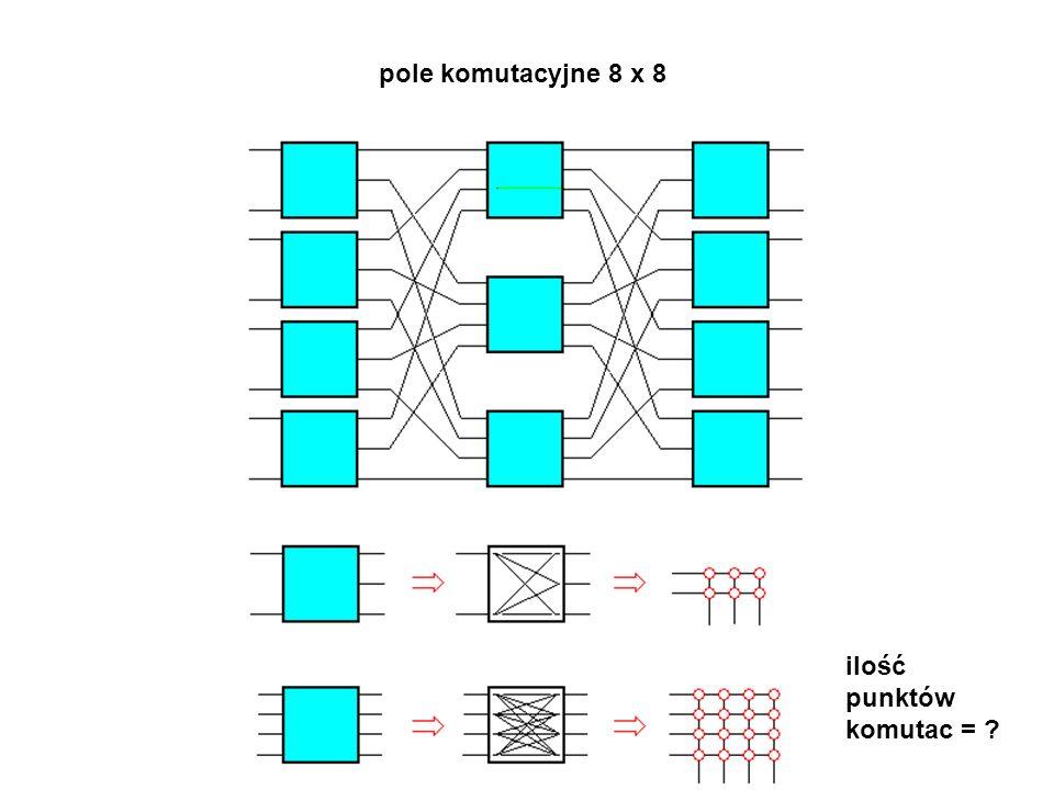 ilość punktów komutac = ? pole komutacyjne 8 x 8
