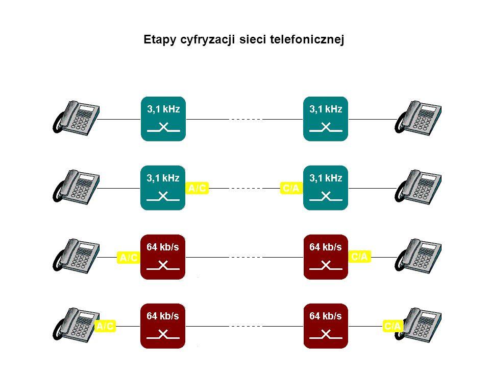 ISDN Integrated Service Digital Network lub It Still Does Nothing Etapy cyfryzacji sieci telefonicznej