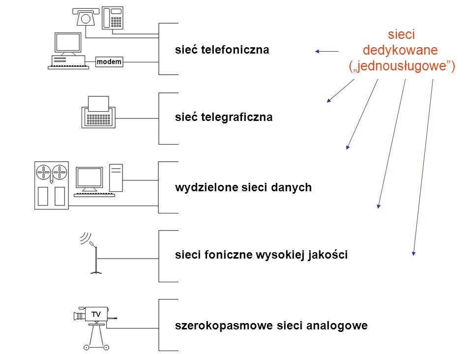 """sieć telefoniczna sieć telegraficzna wydzielone sieci danych sieci foniczne wysokiej jakości szerokopasmowe sieci analogowe sieci dedykowane (""""jednousługowe )"""