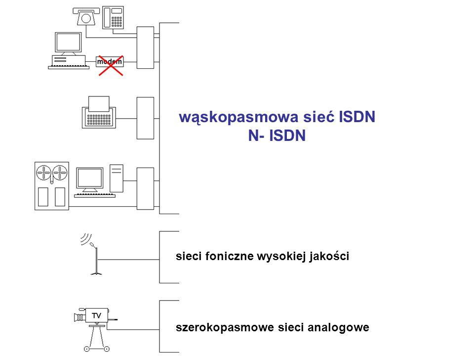 wąskopasmowa sieć ISDN N- ISDN szerokopasmowe sieci analogowe sieci foniczne wysokiej jakości