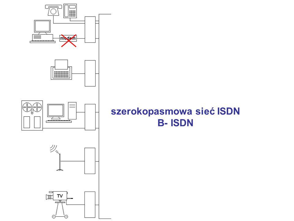 szerokopasmowa sieć ISDN B- ISDN