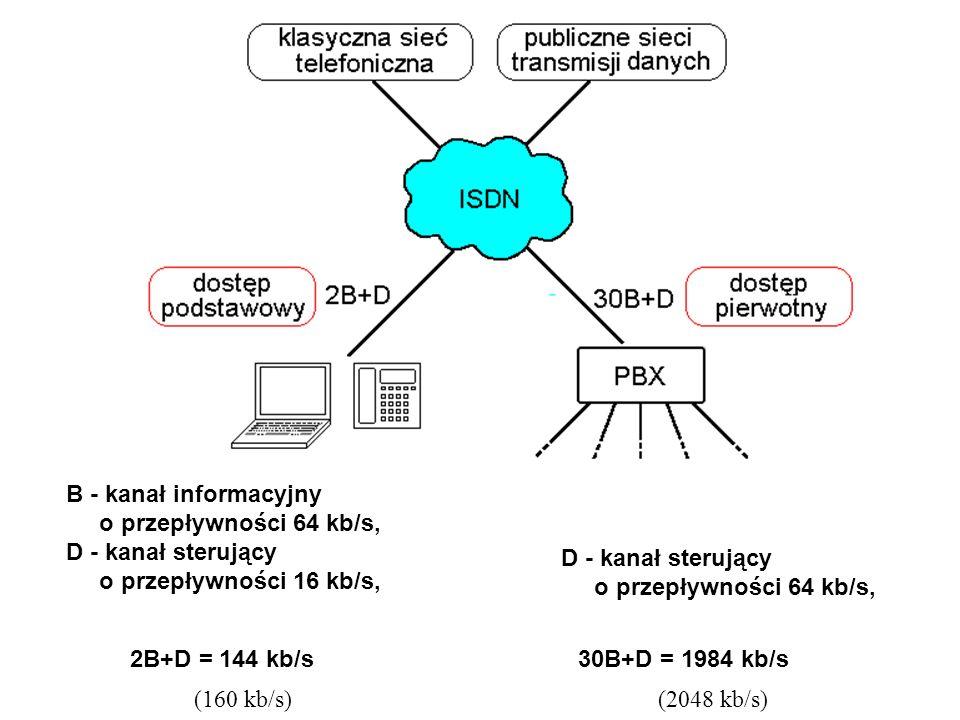 B - kanał informacyjny o przepływności 64 kb/s, D - kanał sterujący o przepływności 16 kb/s, 2B+D = 144 kb/s D - kanał sterujący o przepływności 64 kb