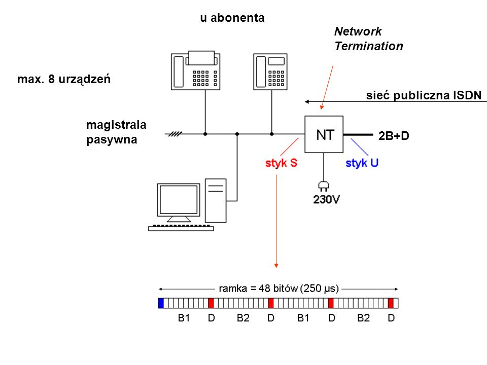 u abonenta magistrala pasywna Network Termination 2B+D sieć publiczna ISDN max. 8 urządzeń