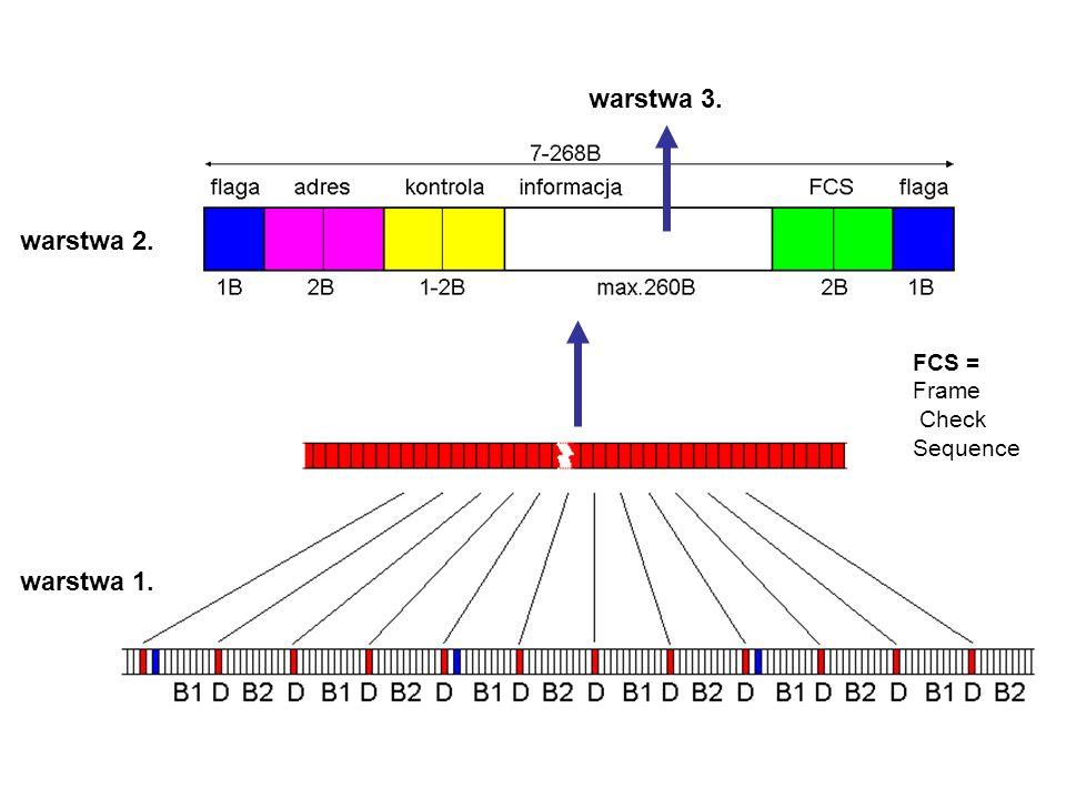 warstwa 3. warstwa 2. warstwa 1. FCS = Frame Check Sequence