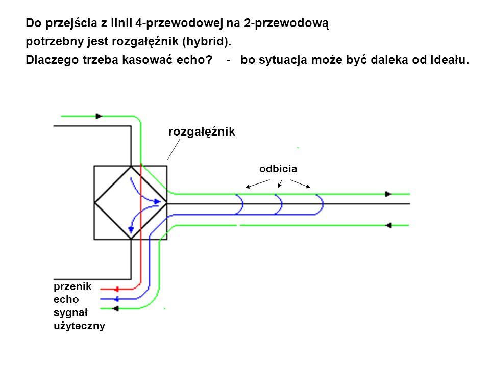 Do przejścia z linii 4-przewodowej na 2-przewodową potrzebny jest rozgałęźnik (hybrid). Dlaczego trzeba kasować echo? - bo sytuacja może być daleka od