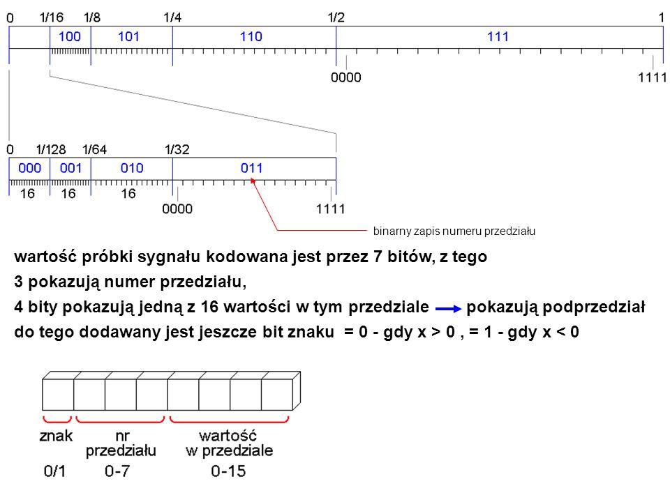 wartość próbki sygnału kodowana jest przez 7 bitów, z tego 3 pokazują numer przedziału, 4 bity pokazują jedną z 16 wartości w tym przedziale pokazują podprzedział do tego dodawany jest jeszcze bit znaku = 0 - gdy x > 0, = 1 - gdy x < 0 binarny zapis numeru przedziału