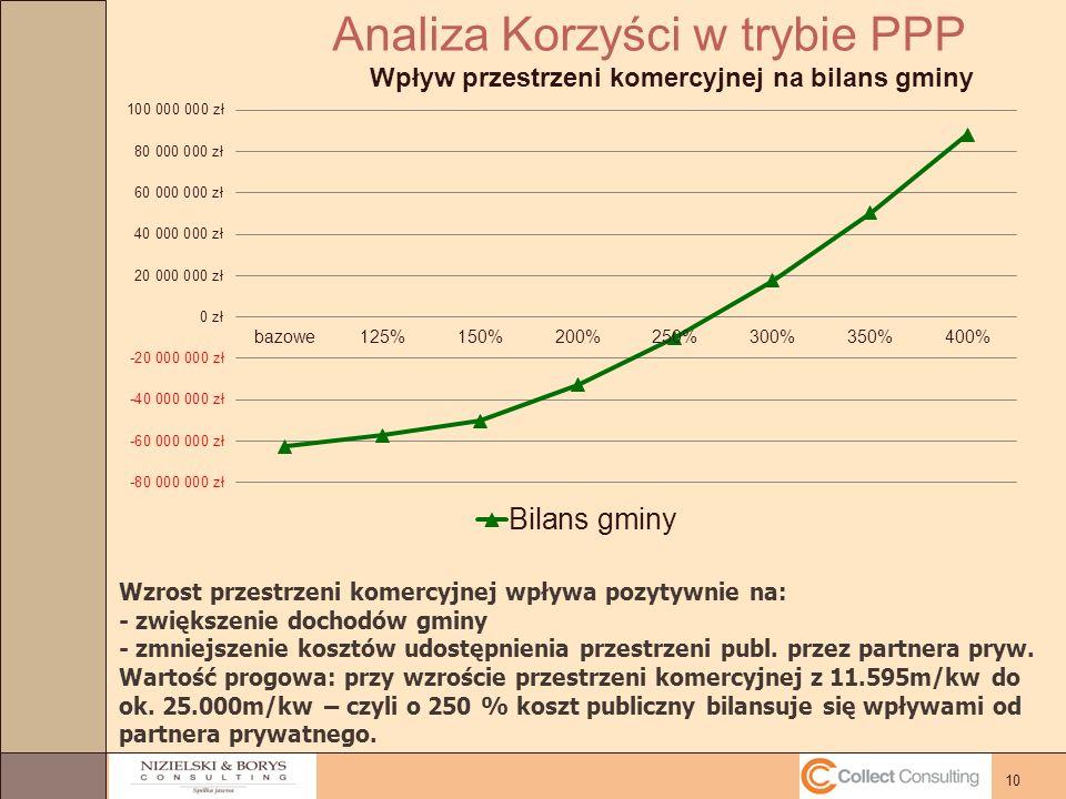 10 Analiza Korzyści w trybie PPP Wzrost przestrzeni komercyjnej wpływa pozytywnie na: - zwiększenie dochodów gminy - zmniejszenie kosztów udostępnienia przestrzeni publ.