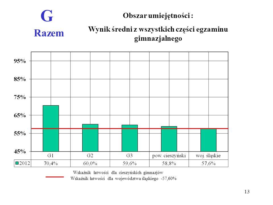 G Razem Obszar umiejętności : Wynik średni z wszystkich części egzaminu gimnazjalnego Wskaźnik łatwości dla województwa śląskiego -57,60% Wskaźnik łatwości dla cieszyńskich gimnazjów 13