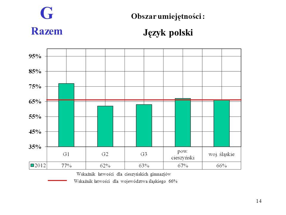 G Razem Obszar umiejętności : Język polski Wskaźnik łatwości dla województwa śląskiego 66% Wskaźnik łatwości dla cieszyńskich gimnazjów 14