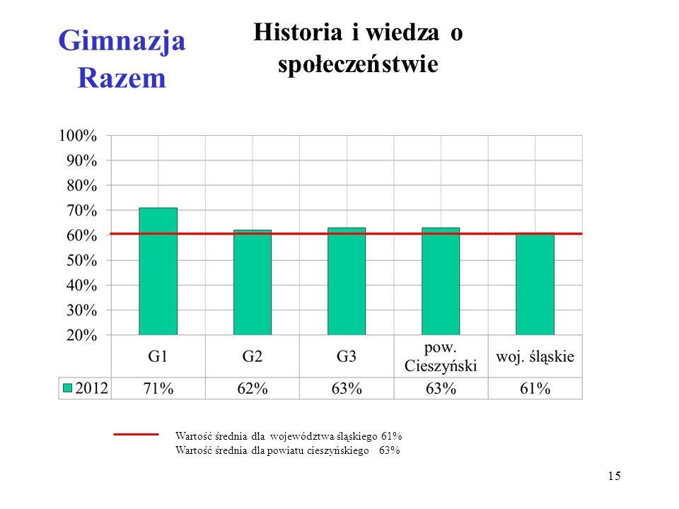 Gimnazja Razem Historia i wiedza o społeczeństwie Wartość średnia dla województwa śląskiego 61% Wartość średnia dla powiatu cieszyńskiego 63% 15