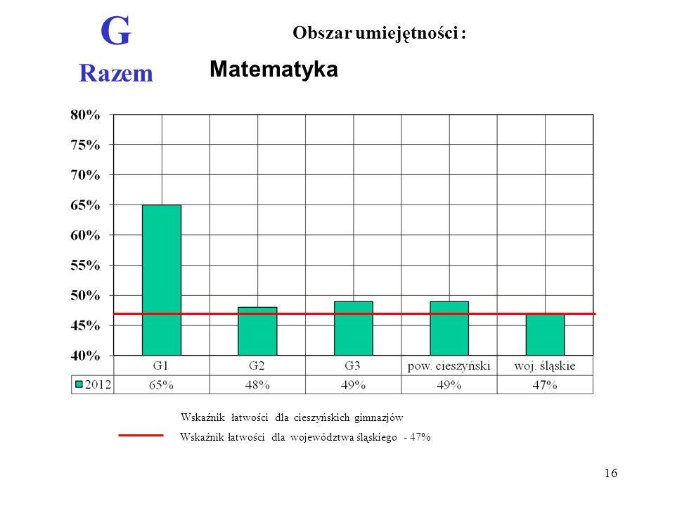 Matematyka G Razem Obszar umiejętności : Wskaźnik łatwości dla województwa śląskiego - 47% Wskaźnik łatwości dla cieszyńskich gimnazjów 16