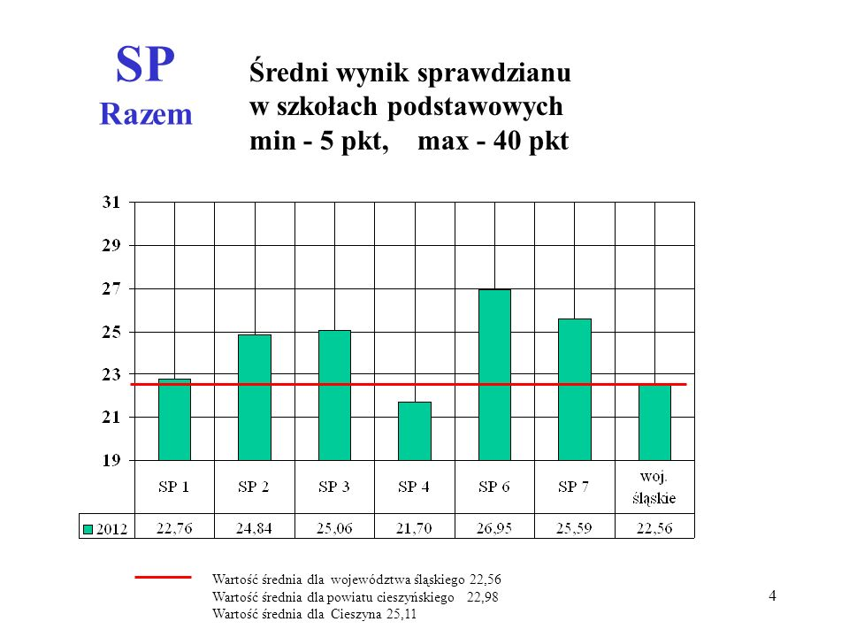 SP Razem Średni wynik sprawdzianu w szkołach podstawowych min - 5 pkt, max - 40 pkt Wartość średnia dla województwa śląskiego 22,56 Wartość średnia dla powiatu cieszyńskiego 22,98 Wartość średnia dla Cieszyna 25,11 4