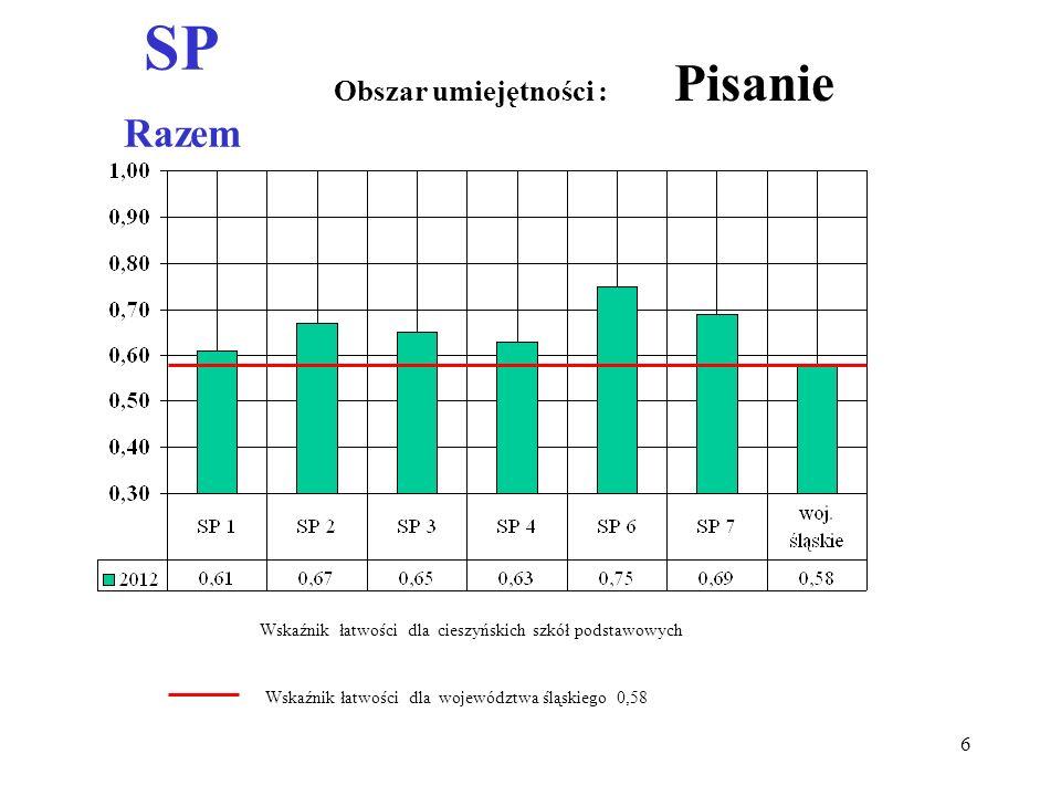 SP Razem Obszar umiejętności : Pisanie Wskaźnik łatwości dla województwa śląskiego 0,58 Wskaźnik łatwości dla cieszyńskich szkół podstawowych 6