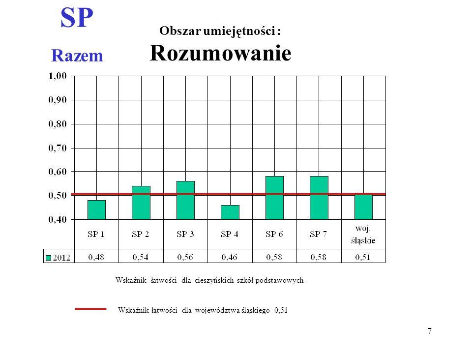 SP Razem Obszar umiejętności : Korzystanie z informacji Wskaźnik łatwości dla województwa śląskiego 0,71 Wskaźnik łatwości dla cieszyńskich szkół podstawowych 8