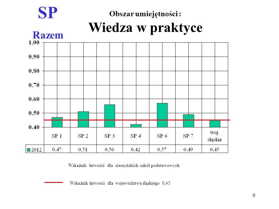 SP Razem Obszar umiejętności : Wiedza w praktyce Wskaźnik łatwości dla województwa śląskiego 0,45 Wskaźnik łatwości dla cieszyńskich szkół podstawowyc