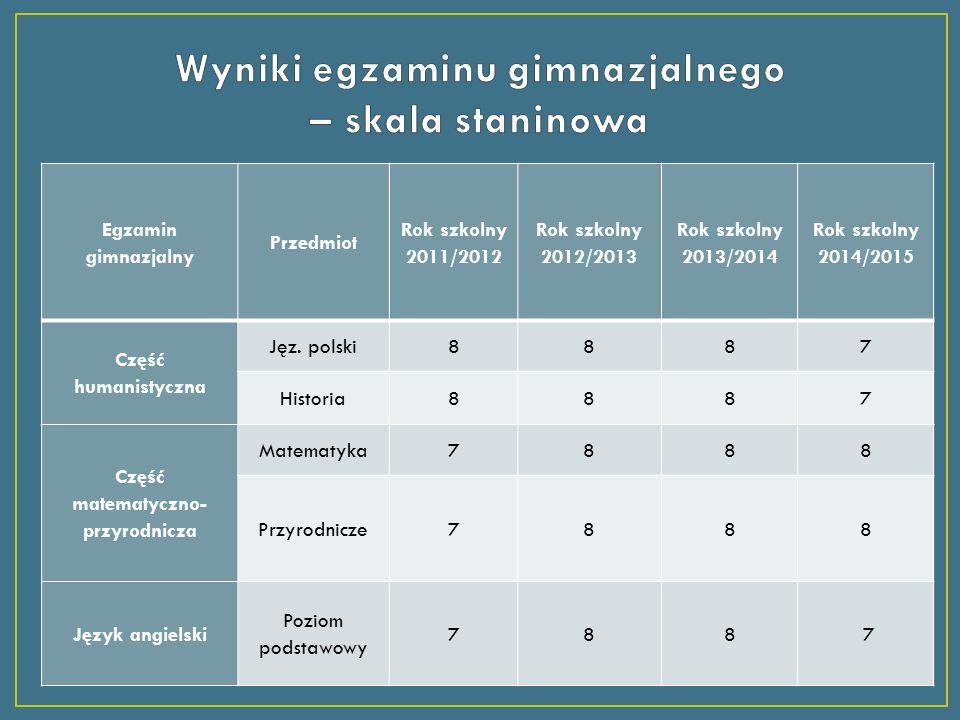 Egzamin gimnazjalny Przedmiot Rok szkolny 2011/2012 Rok szkolny 2012/2013 Rok szkolny 2013/2014 Rok szkolny 2014/2015 Część humanistyczna Jęz.