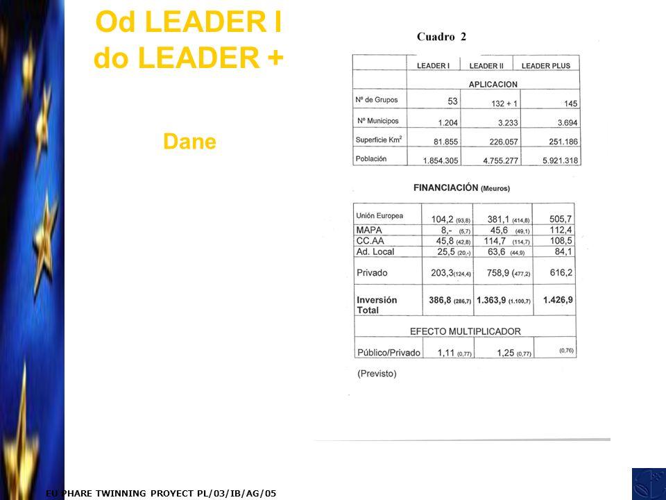 EU PHARE TWINNING PROYECT PL/03/IB/AG/05 Od LEADER I do LEADER + Dane