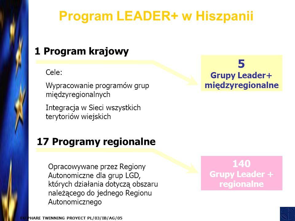 EU PHARE TWINNING PROYECT PL/03/IB/AG/05 1 Program krajowy Cele: Wypracowanie programów grup międzyregionalnych Integracja w Sieci wszystkich terytoriów wiejskich 17 Programy regionalne Opracowywane przez Regiony Autonomiczne dla grup LGD, których działania dotyczą obszaru należącego do jednego Regionu Autonomicznego Program LEADER+ w Hiszpanii 5 Grupy Leader+ międzyregionalne 140 Grupy Leader + regionalne