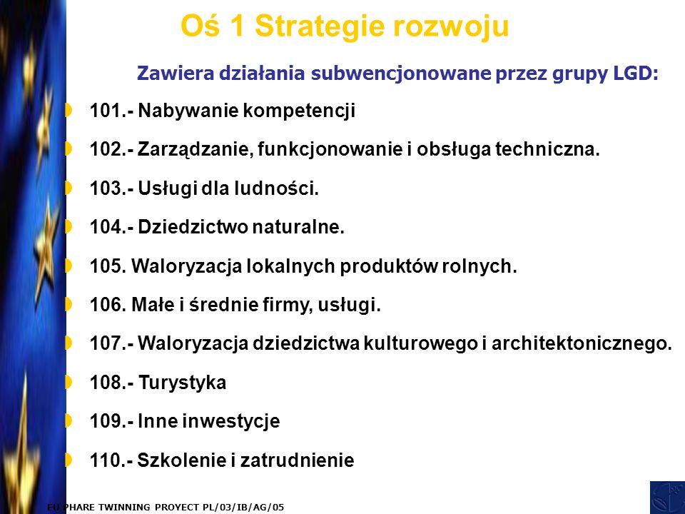 EU PHARE TWINNING PROYECT PL/03/IB/AG/05 Zawiera działania subwencjonowane przez grupy LGD: Oś 1 Strategie rozwoju  101.- Nabywanie kompetencji  102.- Zarządzanie, funkcjonowanie i obsługa techniczna.