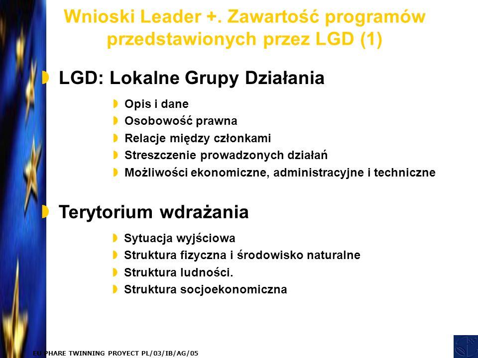 EU PHARE TWINNING PROYECT PL/03/IB/AG/05 Wnioski Leader +.