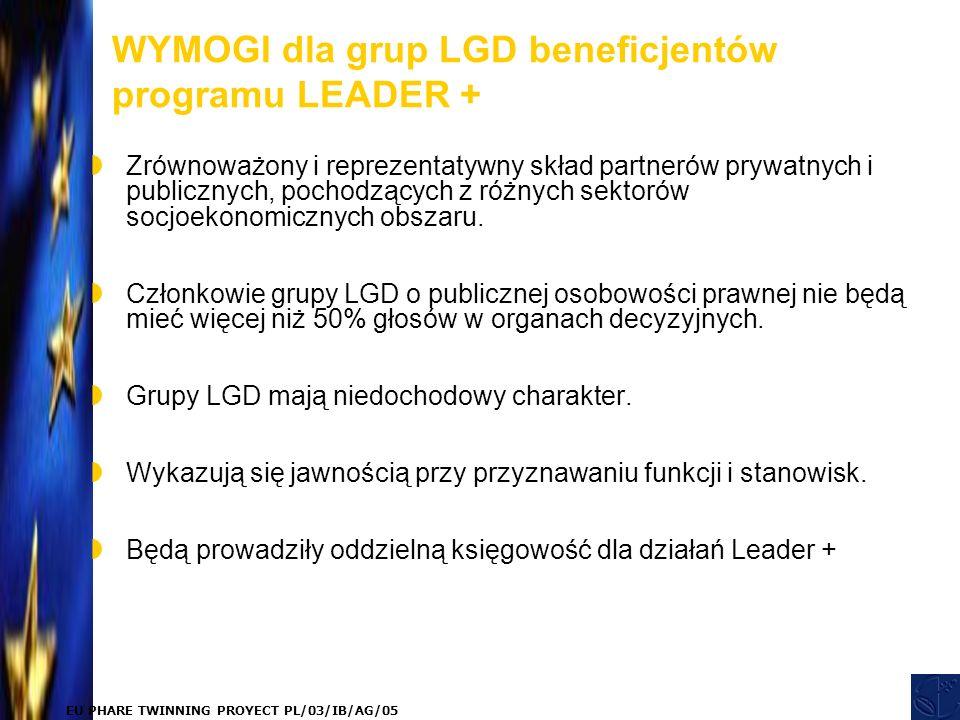 EU PHARE TWINNING PROYECT PL/03/IB/AG/05 WYMOGI dla grup LGD beneficjentów programu LEADER +  Zrównoważony i reprezentatywny skład partnerów prywatnych i publicznych, pochodzących z różnych sektorów socjoekonomicznych obszaru.