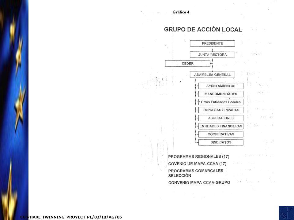 EU PHARE TWINNING PROYECT PL/03/IB/AG/05