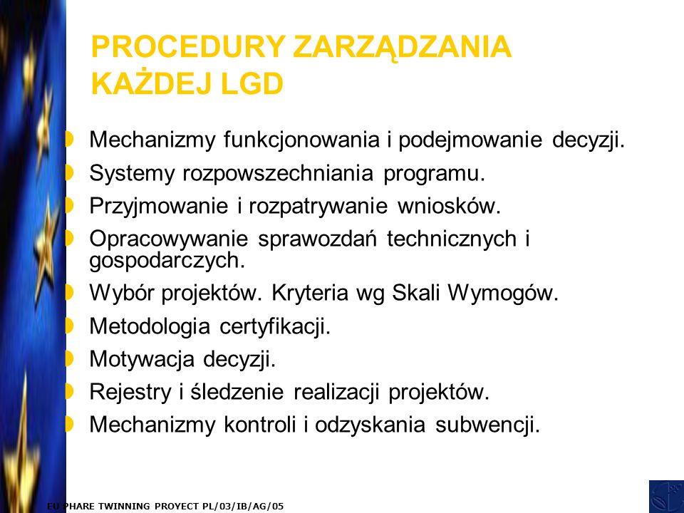 EU PHARE TWINNING PROYECT PL/03/IB/AG/05 PROCEDURY ZARZĄDZANIA KAŻDEJ LGD  Mechanizmy funkcjonowania i podejmowanie decyzji.