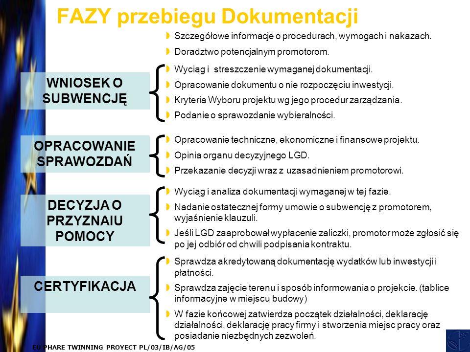 EU PHARE TWINNING PROYECT PL/03/IB/AG/05 FAZY przebiegu Dokumentacji WNIOSEK O SUBWENCJĘ OPRACOWANIE SPRAWOZDAŃ DECYZJA O PRZYZNAIU POMOCY CERTYFIKACJA  Wyciąg i streszczenie wymaganej dokumentacji.