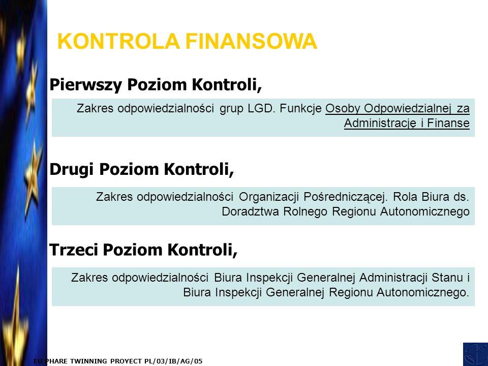 EU PHARE TWINNING PROYECT PL/03/IB/AG/05 KONTROLA FINANSOWA Pierwszy Poziom Kontroli, Zakres odpowiedzialności grup LGD.