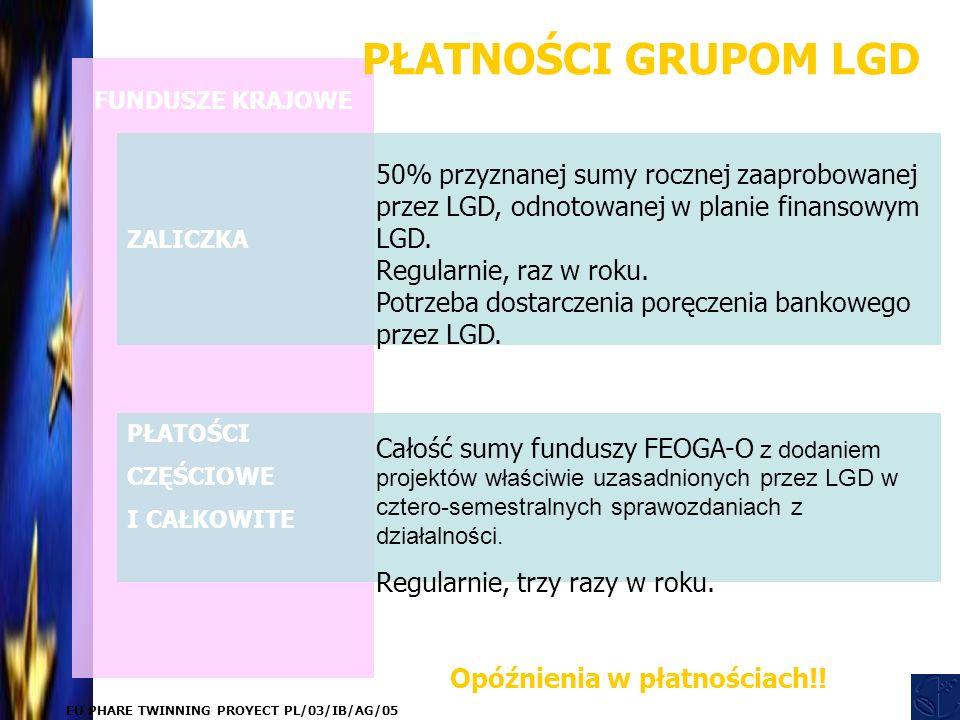 EU PHARE TWINNING PROYECT PL/03/IB/AG/05 ZALICZKA PŁATOŚCI CZĘŚCIOWE I CAŁKOWITE 50% przyznanej sumy rocznej zaaprobowanej przez LGD, odnotowanej w planie finansowym LGD.