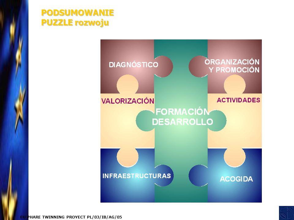 EU PHARE TWINNING PROYECT PL/03/IB/AG/05 PODSUMOWANIE PUZZLE rozwoju