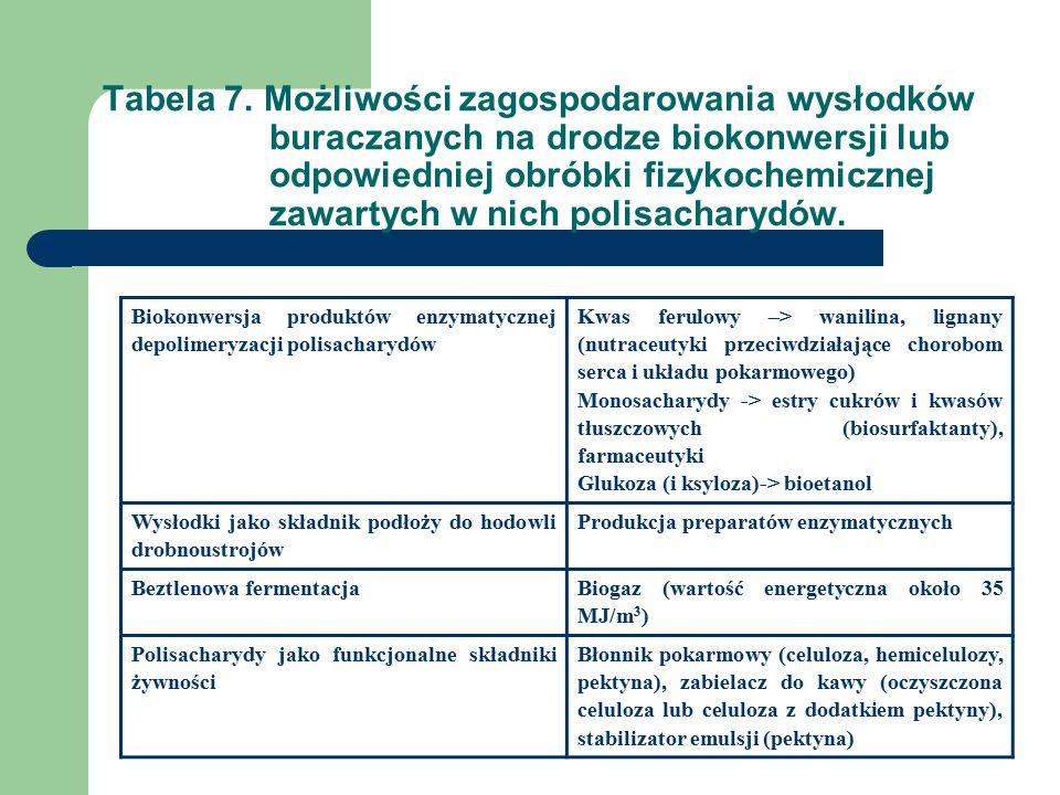 Tabela 7.