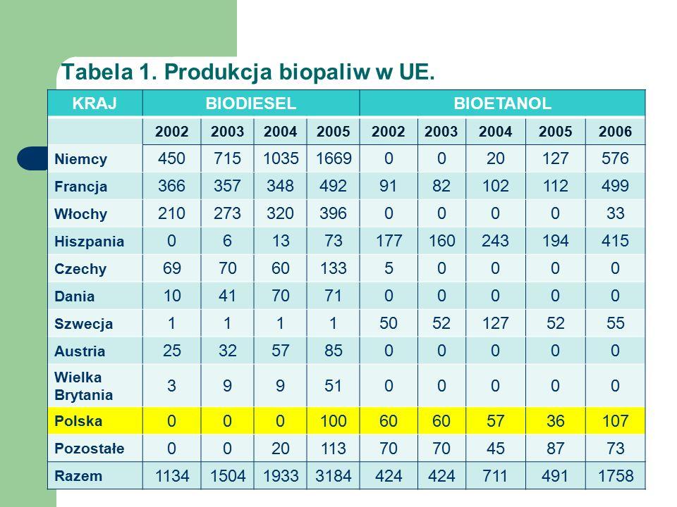 Tabela 1. Produkcja biopaliw w UE.