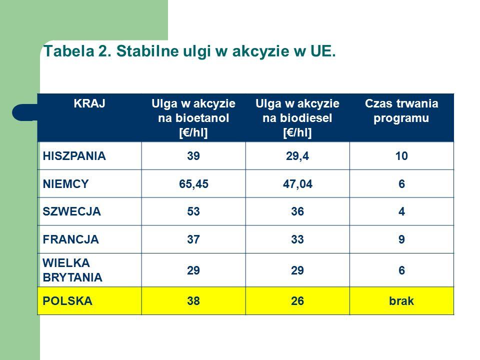 Tabela 2. Stabilne ulgi w akcyzie w UE.