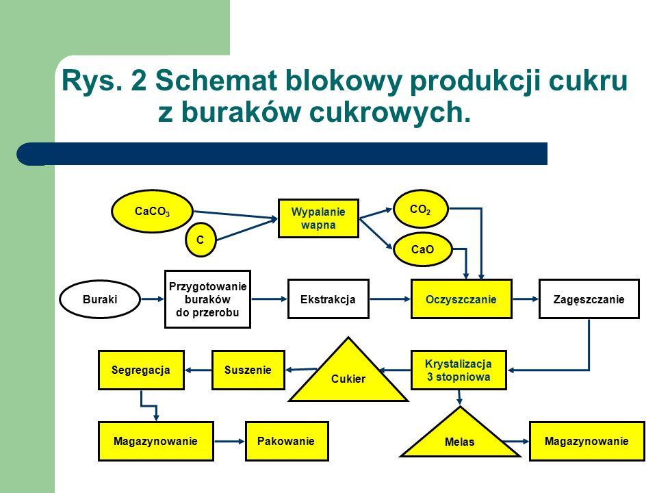 Rys. 2 Schemat blokowy produkcji cukru z buraków cukrowych.