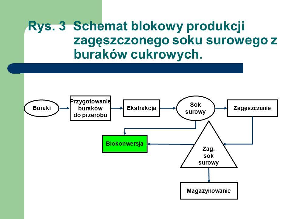 Rys. 3 Schemat blokowy produkcji zagęszczonego soku surowego z buraków cukrowych.