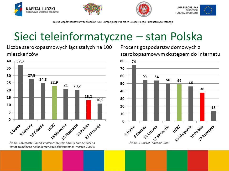 Projekt współfinansowany ze środków Unii Europejskiej w ramach Europejskiego Funduszu Społecznego Sieci teleinformatyczne – stan Polska Liczba szerokopasmowych łącz stałych na 100 mieszkańców Procent gospodarstw domowych z szerokopasmowym dostępem do Internetu Źródło: Eurostat, badanie 2008Źródło: Czternasty Raport Implementacyjny Komisji Europejskiej na temat wspólnego rynku komunikacji elektronicznej, marzec 2009 r.