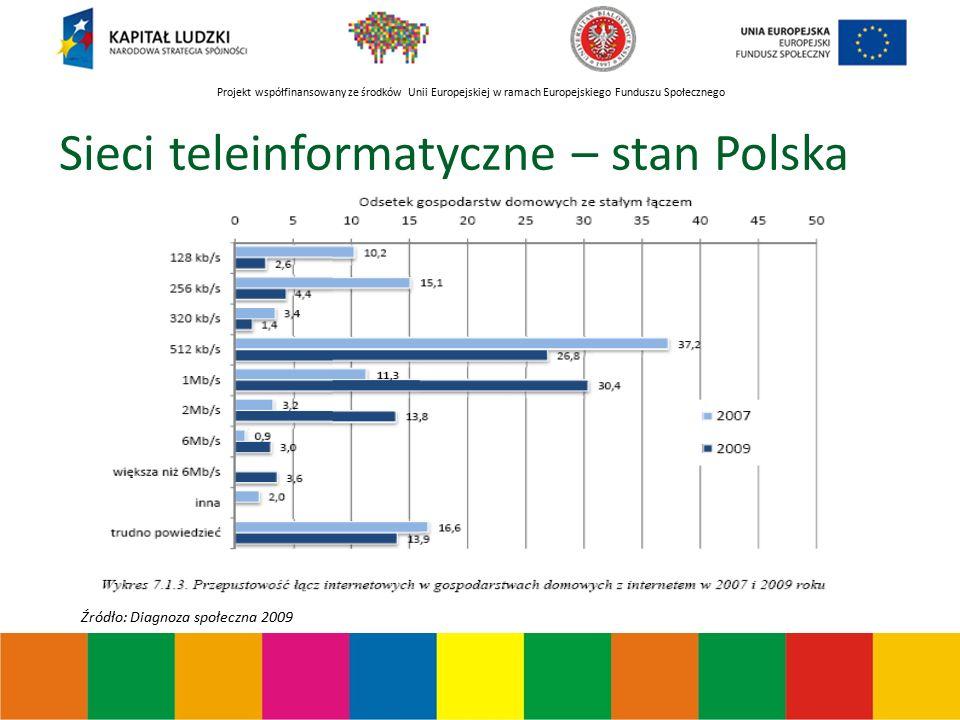 Projekt współfinansowany ze środków Unii Europejskiej w ramach Europejskiego Funduszu Społecznego Sieci teleinformatyczne – stan Polska Źródło: Diagnoza społeczna 2009