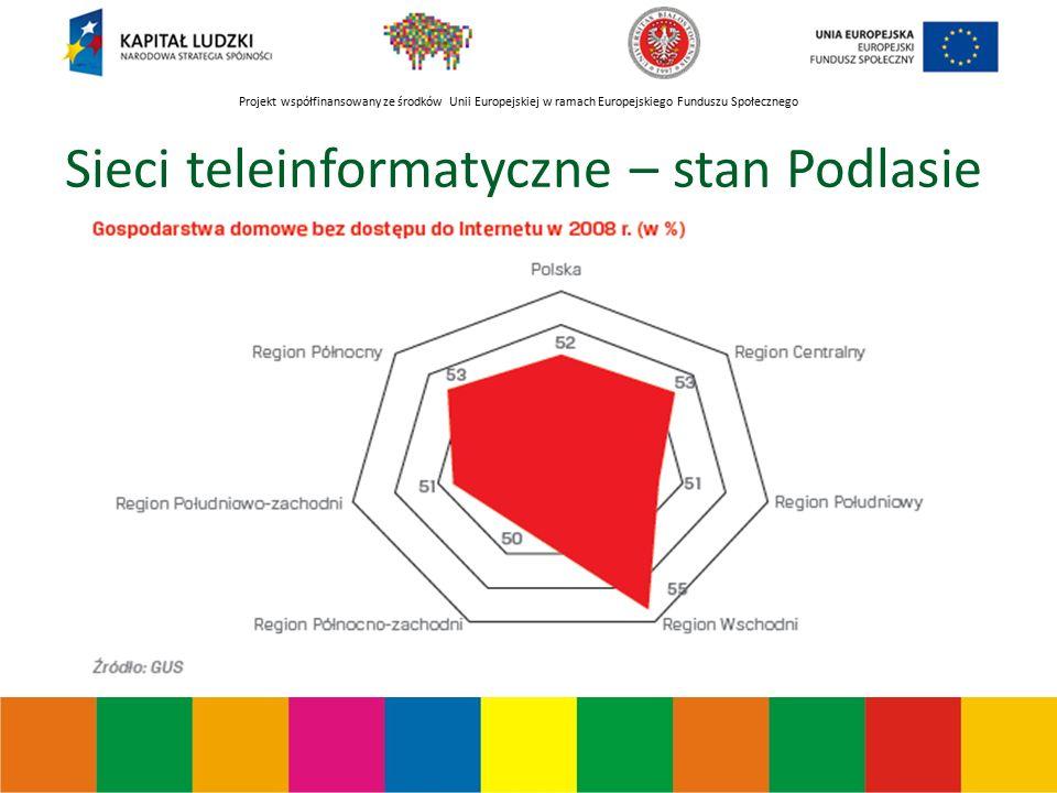 Projekt współfinansowany ze środków Unii Europejskiej w ramach Europejskiego Funduszu Społecznego Sieci teleinformatyczne – stan Podlasie