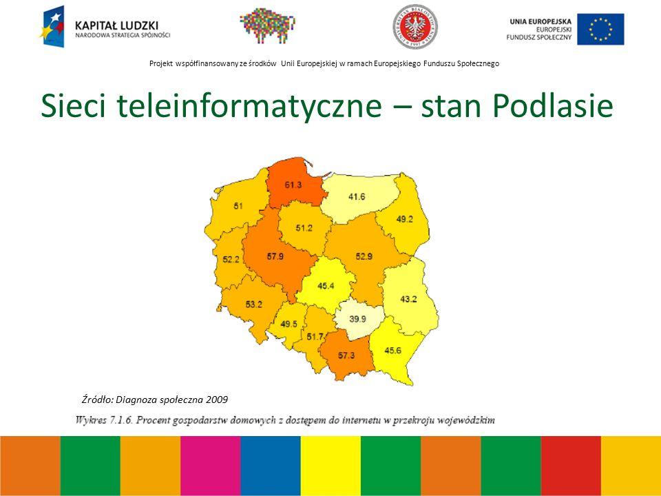 Projekt współfinansowany ze środków Unii Europejskiej w ramach Europejskiego Funduszu Społecznego Sieci teleinformatyczne – stan Podlasie Źródło: Diagnoza społeczna 2009