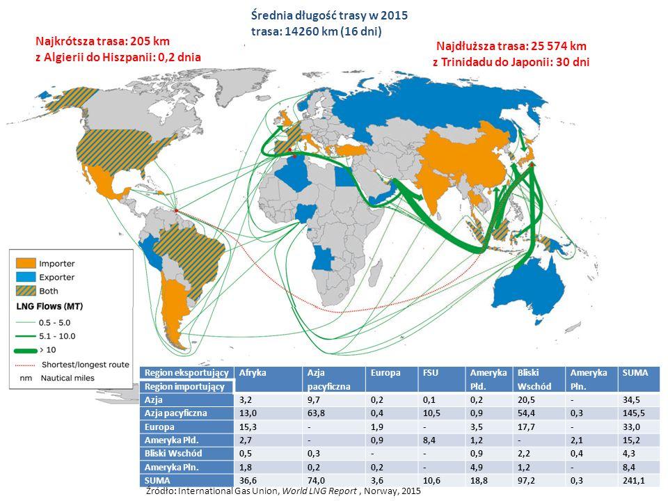 Region eksportującyAfryka Azja pacyficzna EuropaFSU Ameryka Płd.
