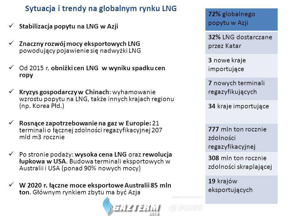 Sytuacja i trendy na globalnym rynku LNG Stabilizacja popytu na LNG w Azji Znaczny rozwój mocy eksportowych LNG powodujący pojawienie się nadwyżki LNG