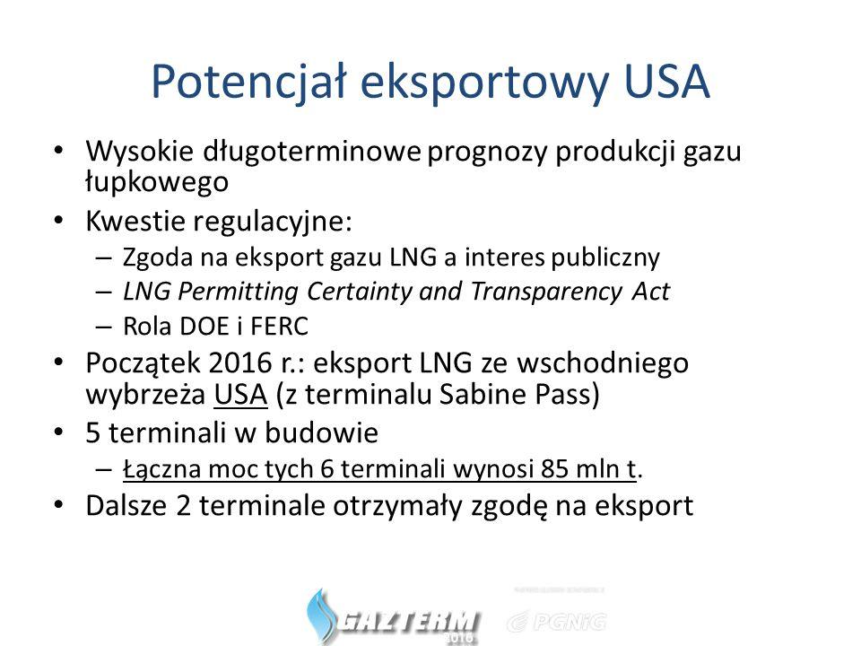 Potencjał eksportowy USA Wysokie długoterminowe prognozy produkcji gazu łupkowego Kwestie regulacyjne: – Zgoda na eksport gazu LNG a interes publiczny – LNG Permitting Certainty and Transparency Act – Rola DOE i FERC Początek 2016 r.: eksport LNG ze wschodniego wybrzeża USA (z terminalu Sabine Pass) 5 terminali w budowie – Łączna moc tych 6 terminali wynosi 85 mln t.