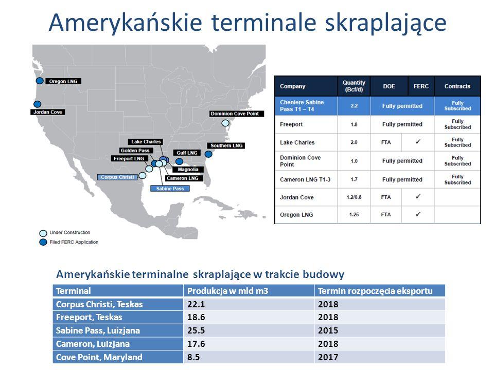 Amerykańskie terminale skraplające TerminalProdukcja w mld m3Termin rozpoczęcia eksportu Corpus Christi, Teskas22.12018 Freeport, Teskas18.62018 Sabin