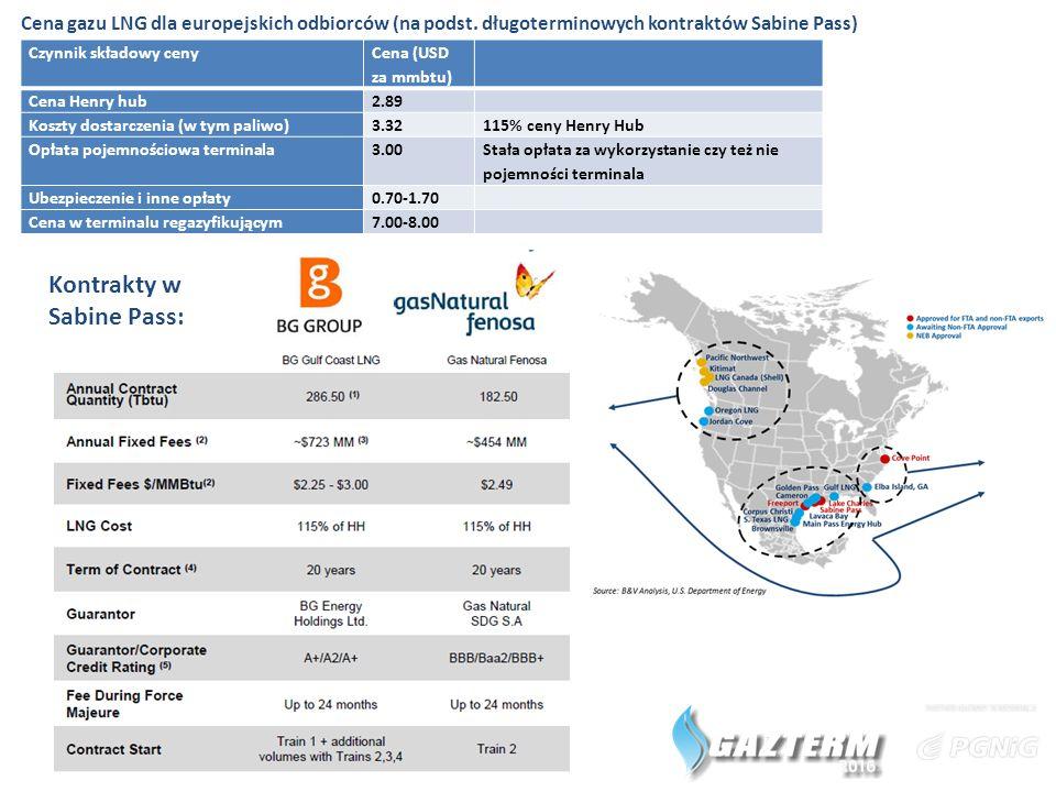 Czynnik składowy ceny Cena (USD za mmbtu) Cena Henry hub2.89 Koszty dostarczenia (w tym paliwo)3.32115% ceny Henry Hub Opłata pojemnościowa terminala3.00 Stała opłata za wykorzystanie czy też nie pojemności terminala Ubezpieczenie i inne opłaty0.70-1.70 Cena w terminalu regazyfikującym7.00-8.00 Cena gazu LNG dla europejskich odbiorców (na podst.
