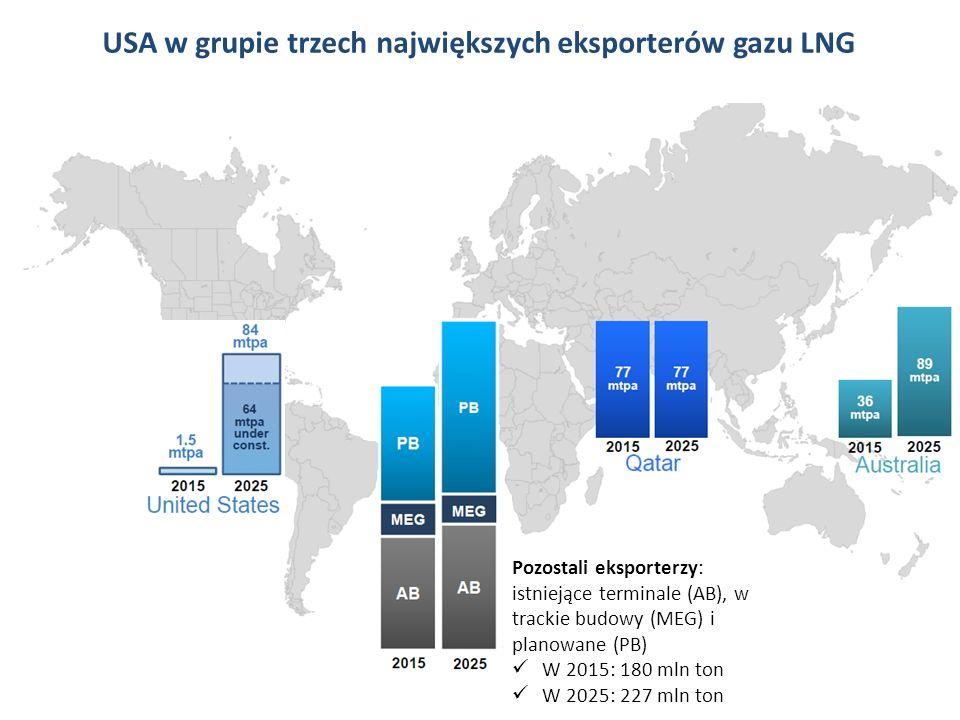 USA w grupie trzech największych eksporterów gazu LNG SSS Pozostali eksporterzy: istniejące terminale (AB), w trackie budowy (MEG) i planowane (PB) W 2015: 180 mln ton W 2025: 227 mln ton